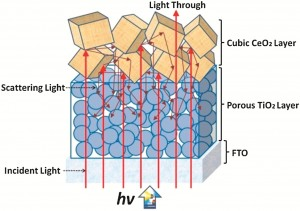 Mirrors to improve dye sensitised solar cell performance