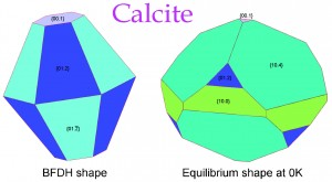 Positive {hk.l} and negative {hk.-l} forms of calcite (CaCO3) crystal.