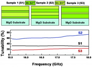 Enhanced dielectric properties of (Ba,Sr)TiO3//Ba(Zr,Ti)O3 heterostructures with optimized structure design