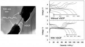 VGCF-core@LiMn0.4Fe0.6PO4-sheath heterostructure nanowire for high rate Li-ion batteries
