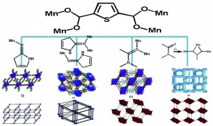 Solvent controlled assembly of four Mn(II)-2,5-thiophenedicarboxylate frameworks with rod-packing architectures and magnetic properties