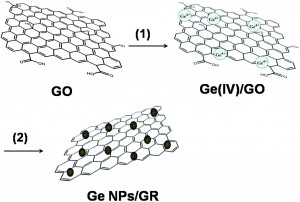 Facile synthesis of germanium–graphene nanocomposites and their application as anode materials for lithium ion batteries