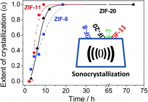 Sonocrystallization of zeolitic imidazolate frameworks (ZIF-7, ZIF-8, ZIF-11 and ZIF-20)