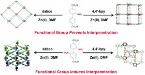 The influence of nitro groups on the topology and gas sorption property of extended Zn(II)-paddlewheel MOFs