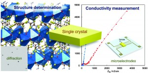 Coordination polymers of alkali metal trithiocyanurates: structure determinations and ionic conductivity measurements using single crystals