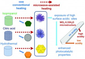 Microwave-assisted growth of WO3·0.33H2O micro/nanostructures with enhanced visible light photocatalytic properties