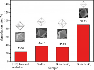 The morphology dependence of cuprous oxide and its photocatalytic properties
