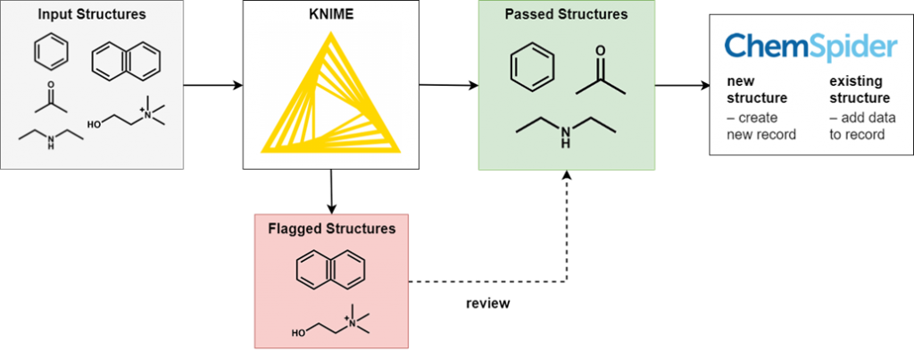 Structures are filtered. Flagged structures are reviewed, and passed structures are added to ChemSpider.