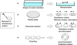 Physicochemical design and analysis of self-propelled objects that are characteristically sensitive to environments