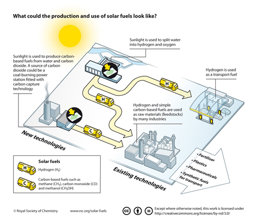 the production and use of solar fuels