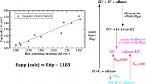 pendence of cracking activity on the Brønsted acidity of Y zeolite: DFT study and experimental confirmation