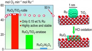 Superior activity of rutile-supported ruthenium nanoparticles for HCl oxidation
