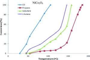 Low Temperature Complete Combustion of Lean Mixture of LPG Emissions over Cobaltite Catalysts