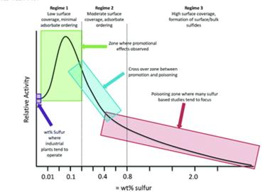 Schematic representation of how relative activity varies with approximate wt% sulfur per unit mass catalyst