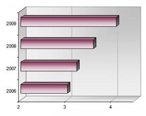 Impact Factor Graph