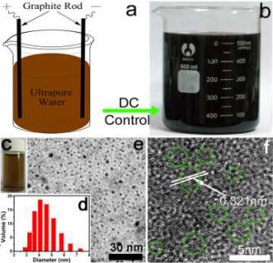 Electrochemical synthesis of C-dots