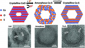(NH4)2S, a highly reactive molecular precursor for low temperature anion exchange reactions in nanoparticles