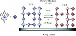 A bis(terpyridine)iron network polymer on carbon for a potential energy storage material