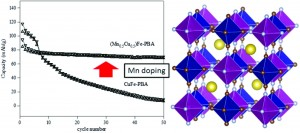 Ternary metal Prussian blue analogue nanoparticles as cathode materials for Li-ion batteries