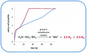 Group 4 metallocene catalysed full dehydrogenation of hydrazine borane