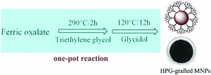 One-pot reaction for the large-scale synthesis of hyperbranched polyglycerol-grafted Fe3O4 nanoparticles