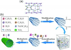 Facile synthesis of carbon nanotube-inorganic hybrid materials with improved photoactivity