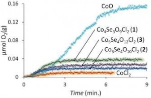 Co_catalyst_activities