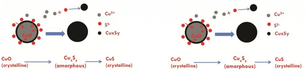 Sulfidation of CuO
