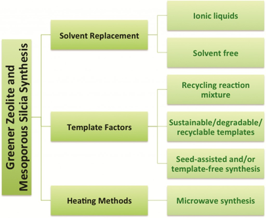 Greener synthesis of zeolites and mesoporous silica