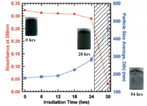 oxidized multiwalled carbon nanotubes