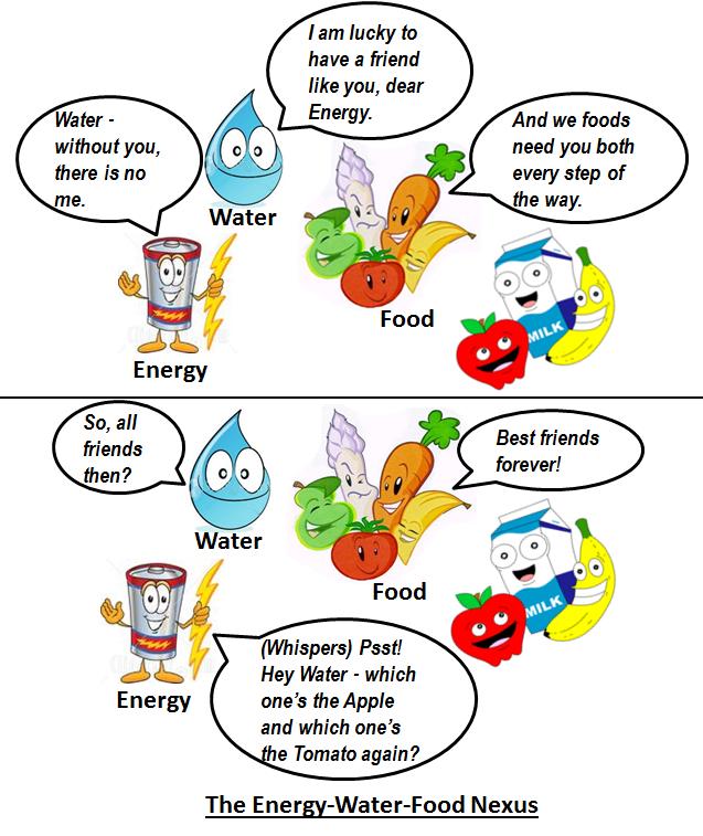 Energy-Water-Food Nexus