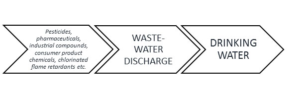 Trace organic compounds to waste-water discharge to drinking water