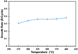 Atomic layer deposition of CaB2O4 films using bis(tris(pyrazolyl)borate)calcium as a highly thermally stable boron and calcium source