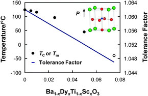 Graphical abstract: Ferroelectric, electrical, and structural properties of Dy and Sc co-doped BaTiO3
