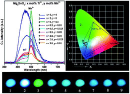 Graphical abstract: Cyan-emitting Ti4+- and Mn2+-coactivated Mg2SnO4 as a potential phosphor to enlarge the color gamut for field emission display