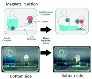 Magnetic valves for lab on a chip devices