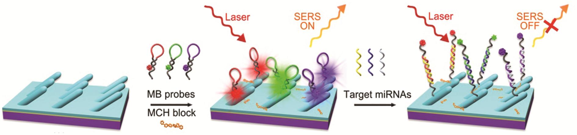 Web writers – Nanoscale & Nanoscale Advances Blog
