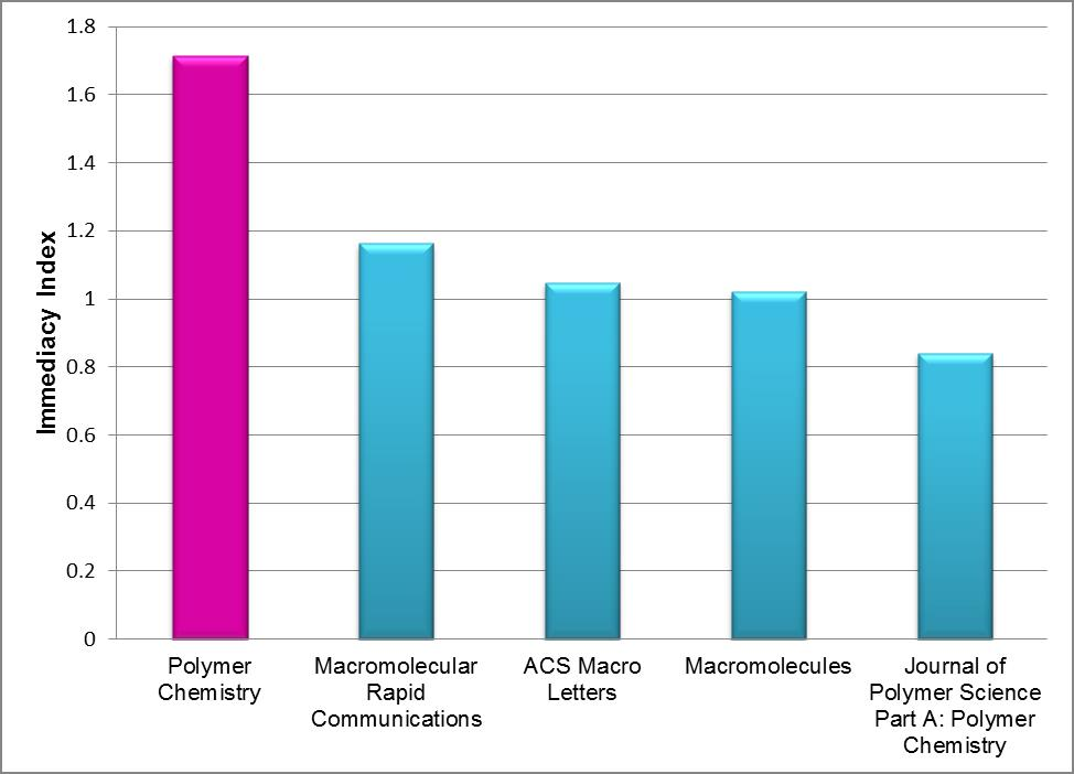 Polymer Chemistry 2013 Immediacy Index