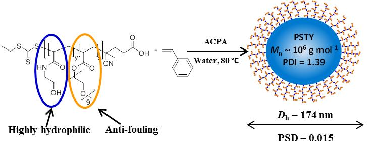 aper of the month: Rapid synthesis of ultrahigh molecular weight and low polydispersity polystyrene diblock copolymers by RAFT-mediated emulsion polymerization