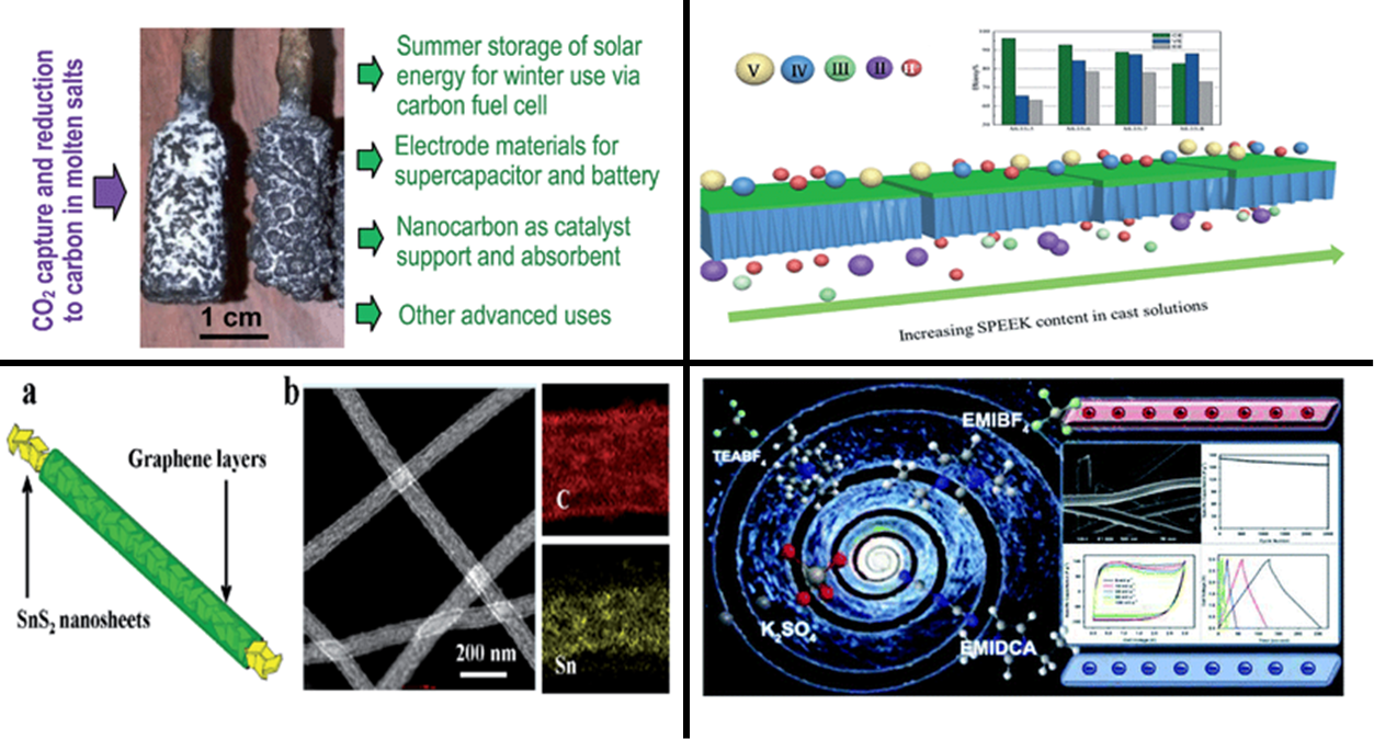 Selected graphical abstracts from Materials for energy storage collection