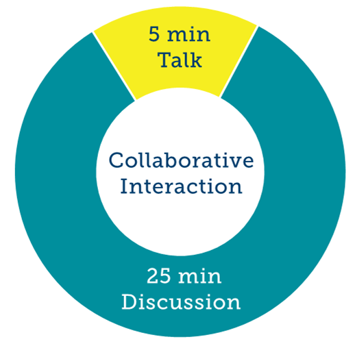 Faraday Discussion, Collaborative interaction, 5 min talk, 25 min discussion