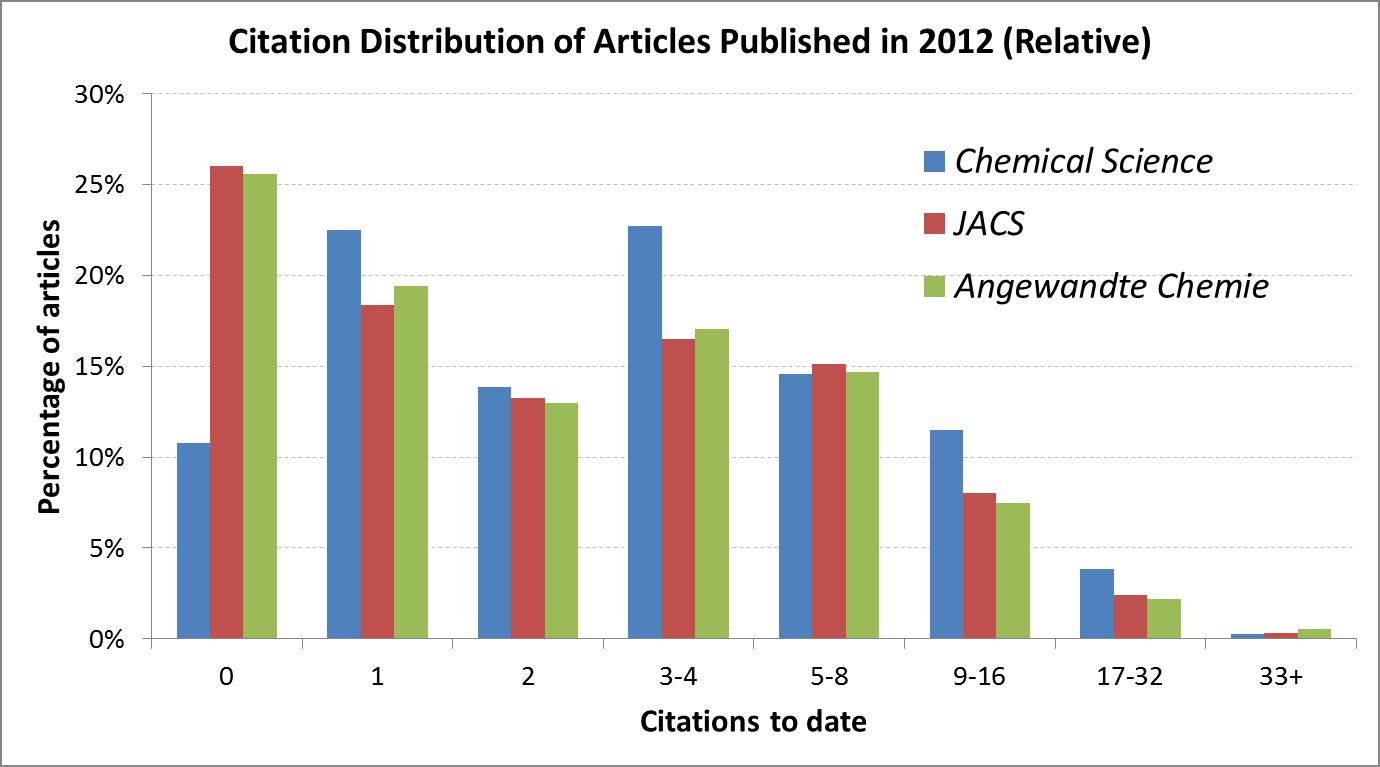 ChemSci citations