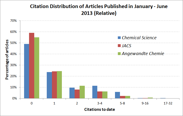 Chemical Science citations