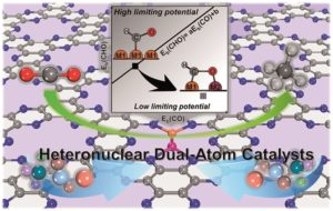 Breaking scaling relations for efficient CO2 electrochemical reduction through dual-atom catalysts
