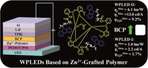 Efficient white polymer light-emitting diodes (WPLEDs) based on covalent-grafting of [Zn2(MP)3(OAc)] into PVK