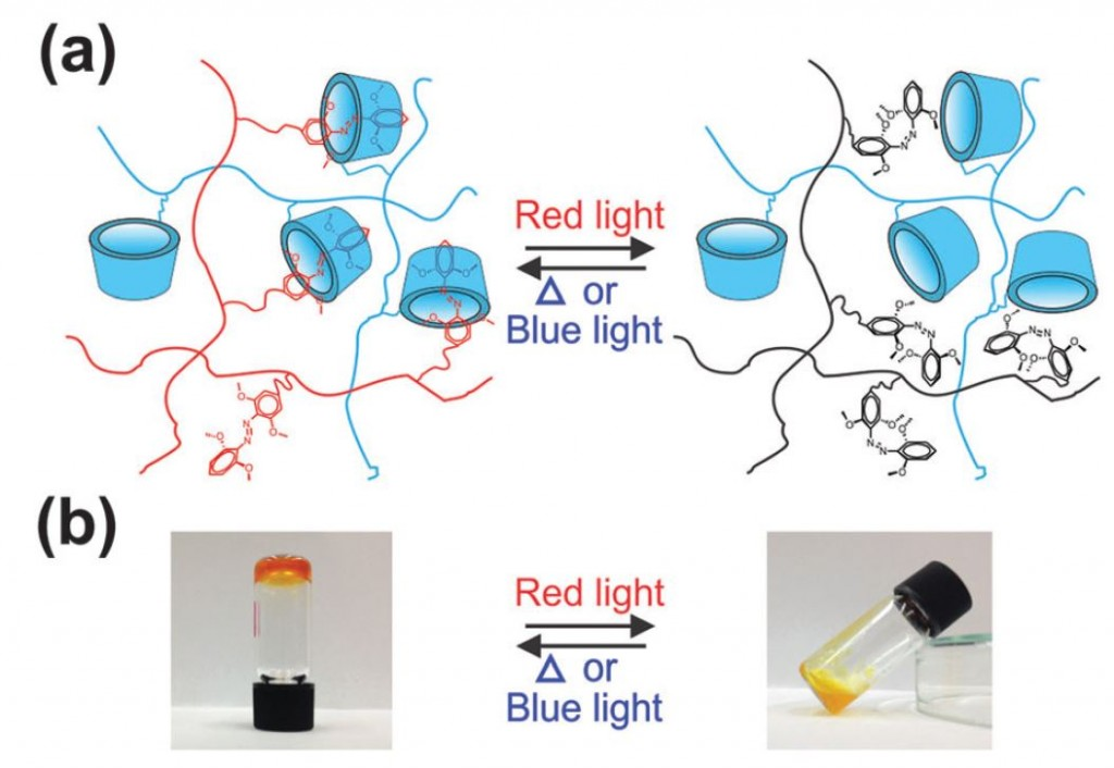azobenzene trans-to-cis transition with β-cyclodextrin using red light